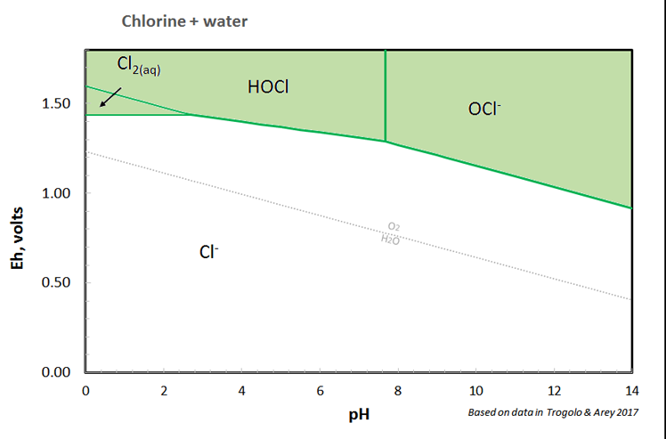 Chlorine and chloramine note that all chlorine reactions occur well above the stability limit for water this is one reason chlorine is so effective as a disinfectant ccuart Gallery